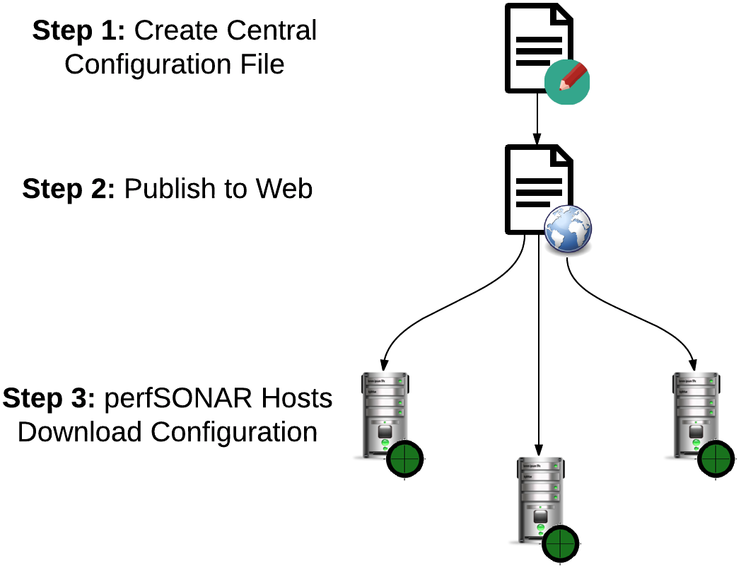 Central Configuration Overview — perfSONAR Toolkit 4 0 documentation