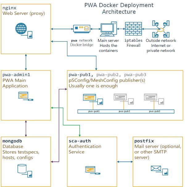 PWA Docker Deployment Architecture — perfSONAR Toolkit 4 2 0